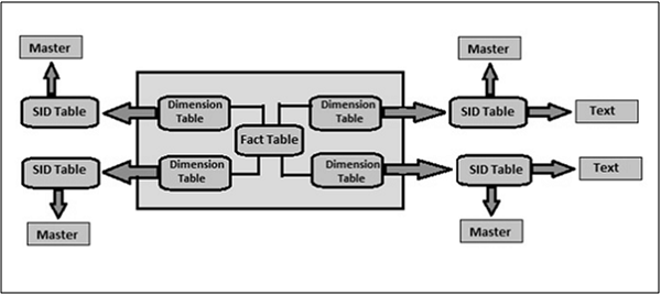 SAP BW on HANA - BW Data Warehousing - Tutorialspoint
