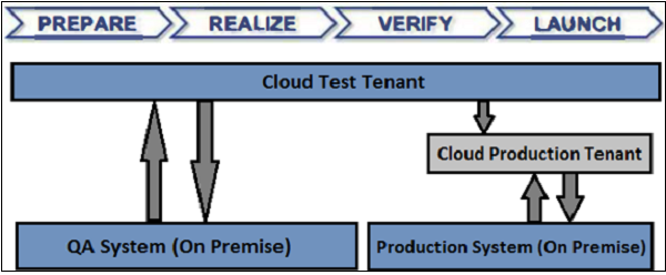 Test and Production Tenant