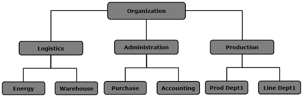 Hierarchy of Cost Center