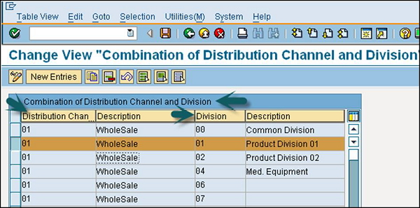 Combination of Distribution Channels