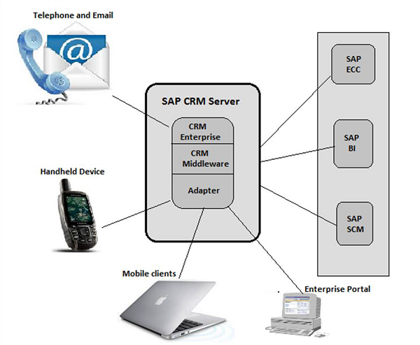 Enterprise reporting system