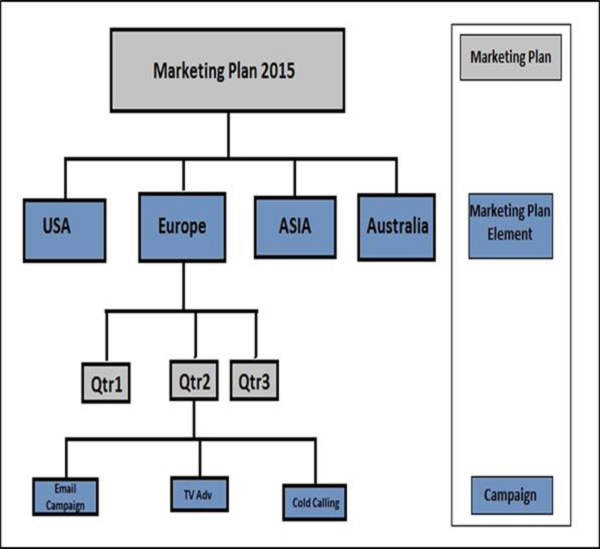 Structure of Market Planning and Campaign Management