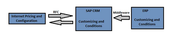 With ERP Integration