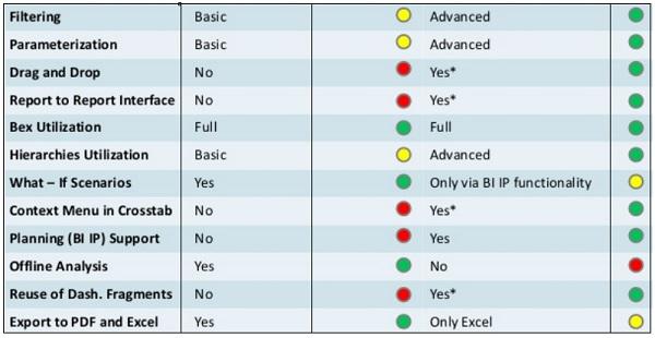 sap dashboards quick guide rh tutorialspoint com Dreamforce SAP SAP User Training
