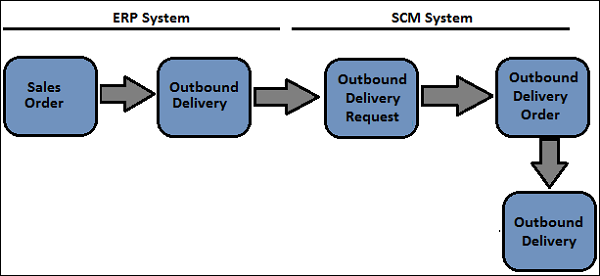 Sap Ewm Quick Guide