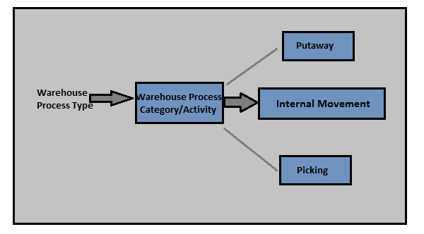 SAP EWM - Warehouse Process Types