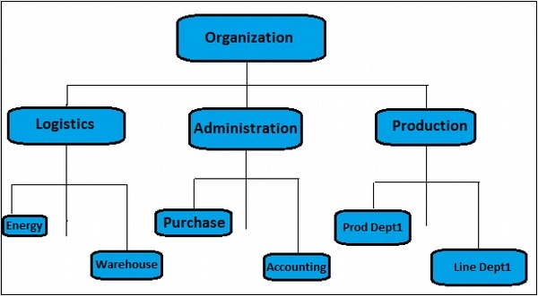 Cost Center Hierarchy