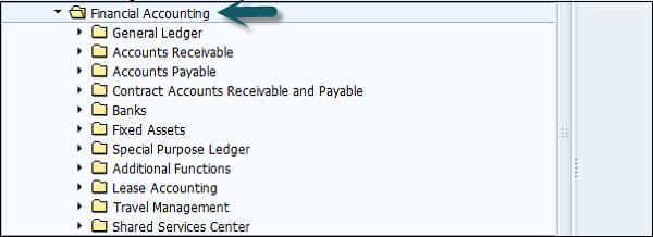 SAP FI - Submodules