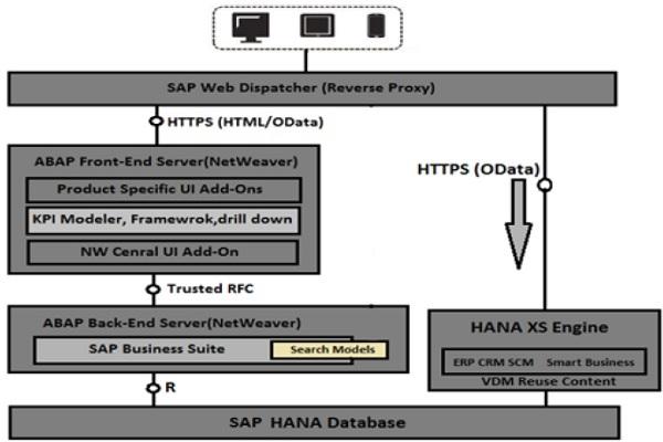 SAP Fiori - Analytical Apps - Tutorialspoint