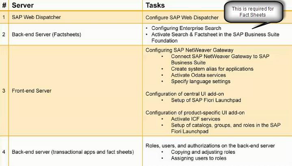 SAP Fiori - Transactional Apps