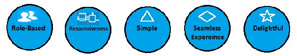 Nguyên tắc thiết kế