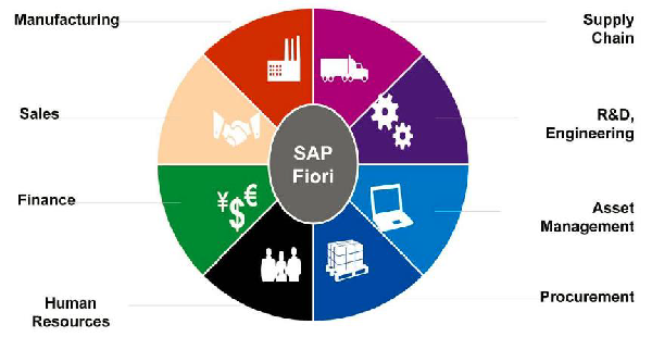 SAP Fiori provides all business roles in real time on compatible hand