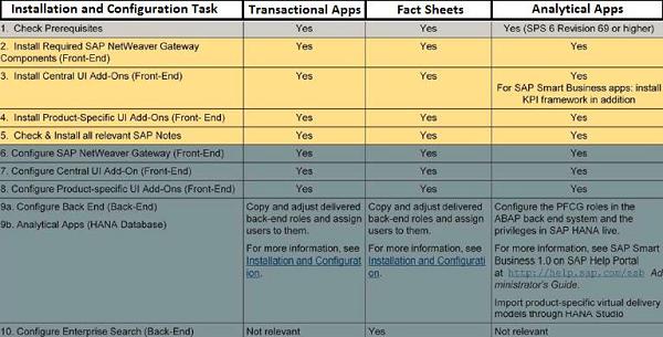SAP Fiori - Installation - Tutorialspoint