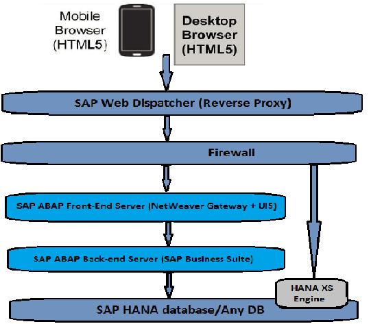 SAP Fiori - Quick Guide