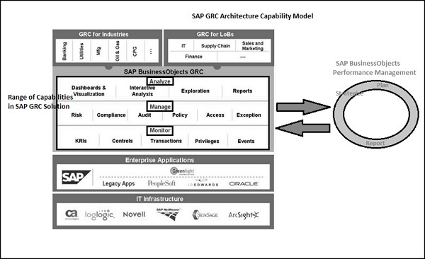 sap grc overview