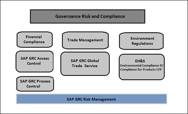 Sap Grc Overview