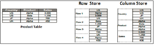 Row vs Column Store