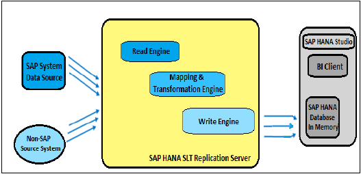 SAP HANA - Data Replication Overview - Tutorialspoint
