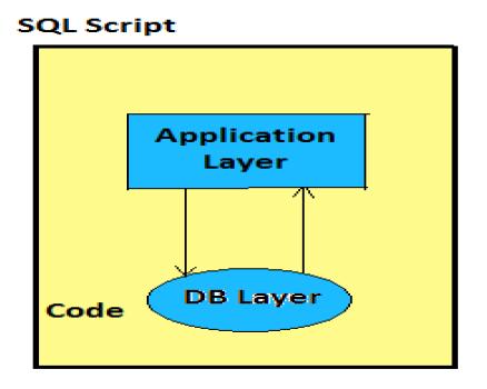 SAP HANA - SQL Script