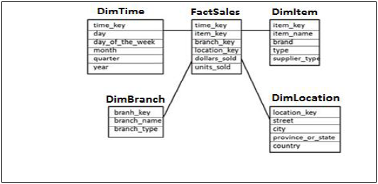 how to create fact table in data warehouse