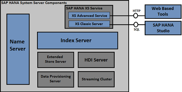 SAP HANA Administration - Quick Guide