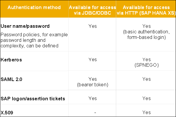 SAP HANA Admin - Authentication Methods - Tutorialspoint
