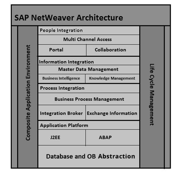 sap netweaver - architecture
