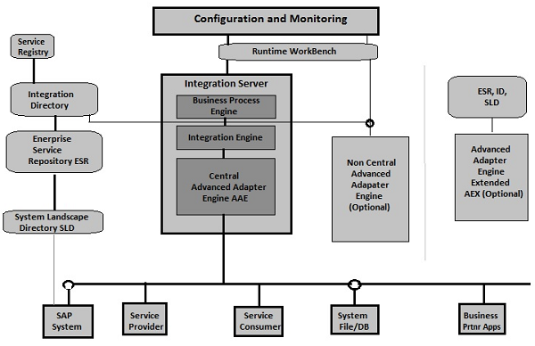 SAP PI Netweaver PI Architecture