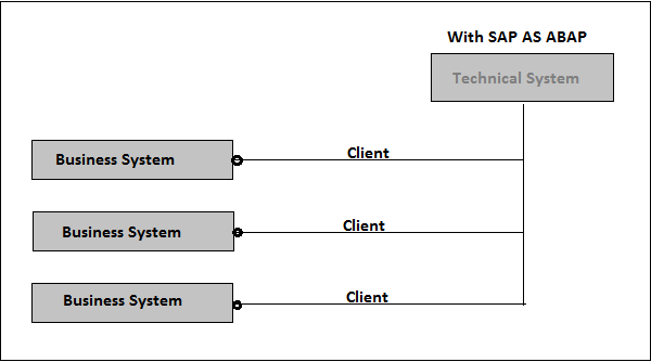 With SAP as ABAP