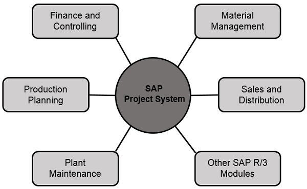 how to create project in sap ps