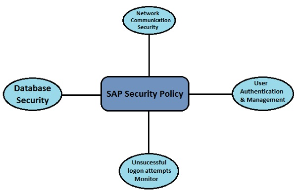SAP Security - Quick Guide - Tutorialspoint