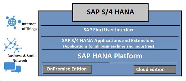 SAP HANA Overview