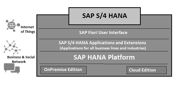 It consists of all the key modules under SAP ERP Business Suite  SAP S/4 Hana Tutorials: Simple logistics Introduction