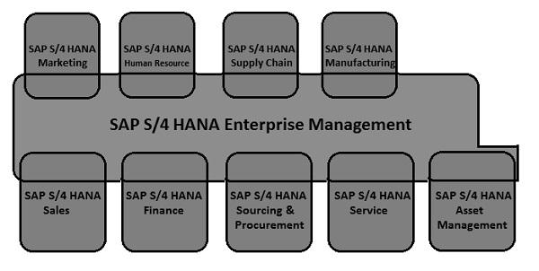 SAP Simple Logistics - Overview - Tutorialspoint