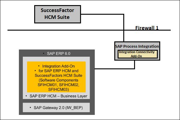 SAP SuccessFactors - Quick Guide