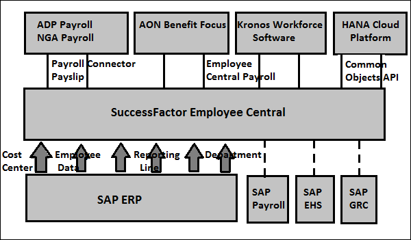 SAP SuccessFactors - Employee Central