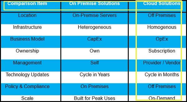 SAP SuccessFactors - Introduction - Tutorialspoint