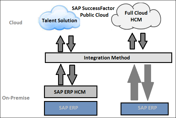 sap successfactors - architecture