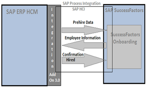 SAP SuccessFactors - Quick Guide - Tutorialspoint