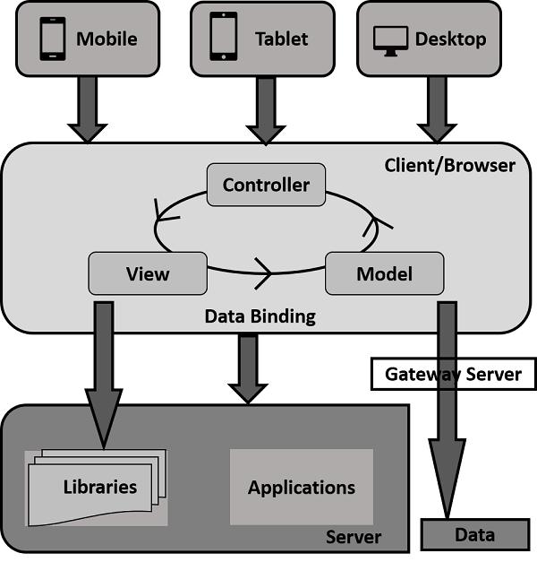 SAP UI5 - Development Kit - Tutorialspoint