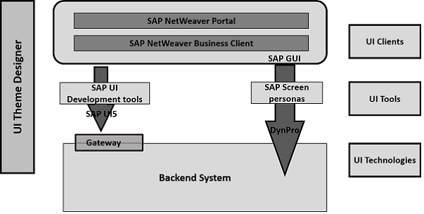 SAP UI5 - Quick Guide - Tutorialspoint