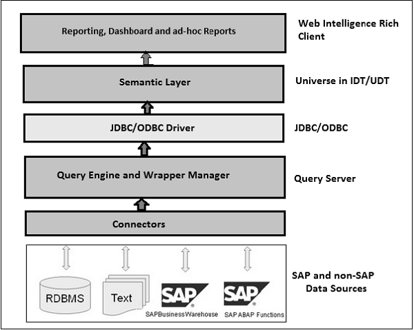 Web Intelligence Architecture