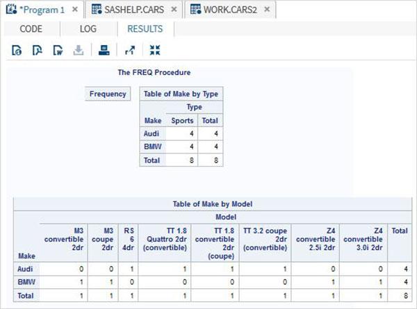 SAS - Cross Tabulations - Tutorialspoint