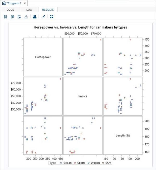 SAS - Scatter Plots - Tutorialspoint