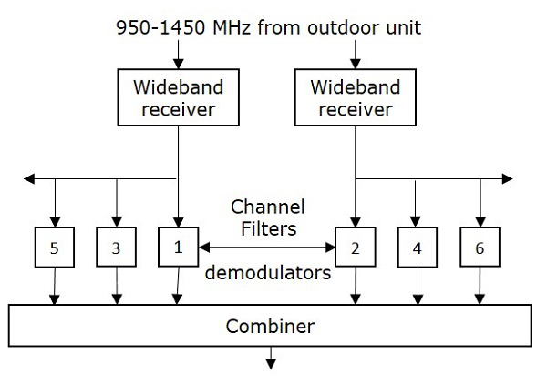 Satellite Communication - Quick Guide