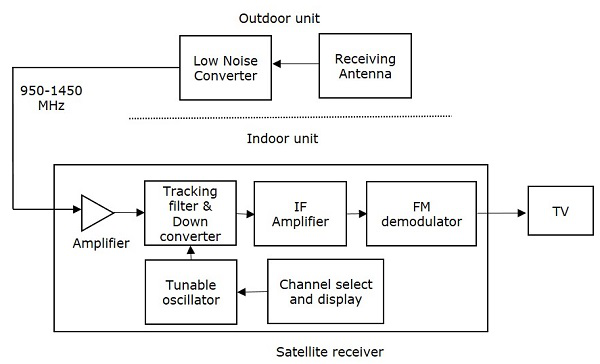 satellite communication quick guidethe block diagram of dbs tv receiver is shown in below figure
