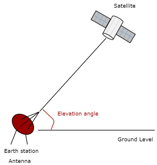 Satellite Communication Look Angles Orbital Perturbations