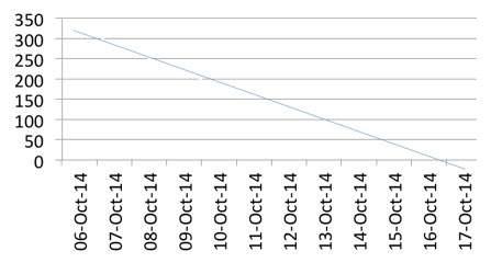 Bum-Down Chart