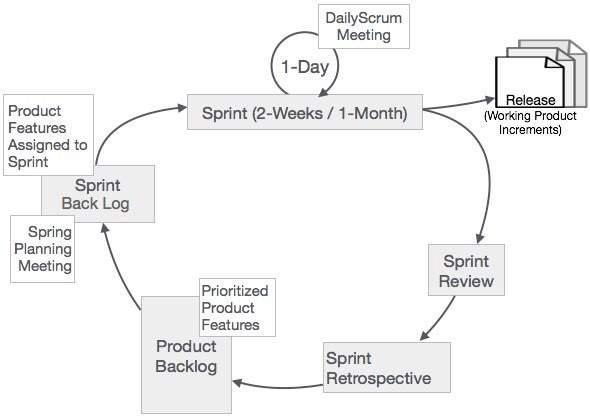 Scrum Process Framework