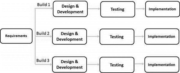 sdlc methodologies